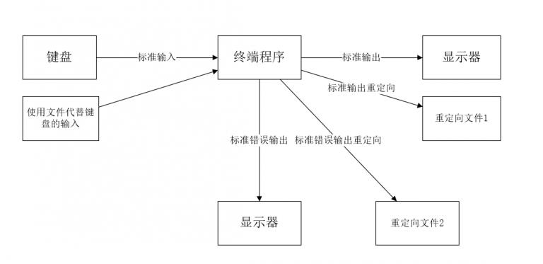 Centos 8 bash基础特性-输入输出与重定向1插图(1)