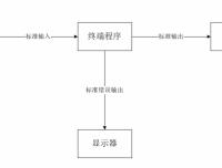 Centos 8 bash基础特性-输入输出与重定向1